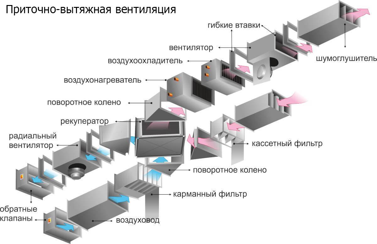 Схема приточно вытяжной вентиляции для установки на производственных линиях в СПб